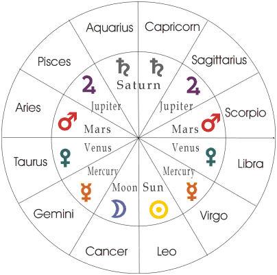 imagem redonda com signos e símbolos equivalentes